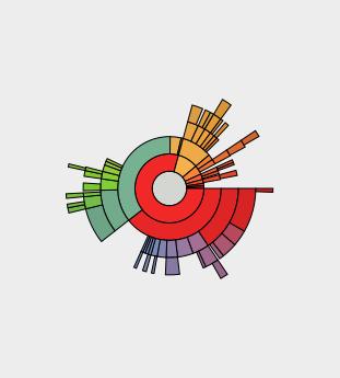 baobab disk usage rings